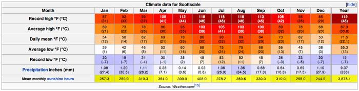 Scottsdale-Arizona-Weather700px